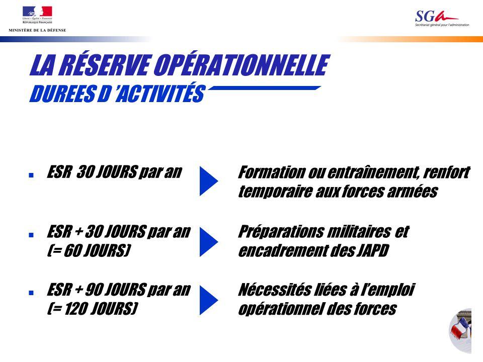 LA RÉSERVE OPÉRATIONNELLE DUREES D ACTIVITÉS Préparations militaires et encadrement des JAPD Nécessités liées à lemploi opérationnel des forces n ESR