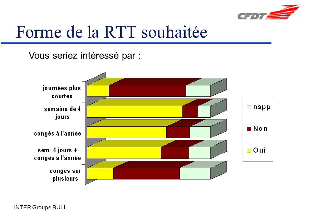 INTER Groupe BULL Forme de la RTT souhaitée Vous seriez intéressé par :