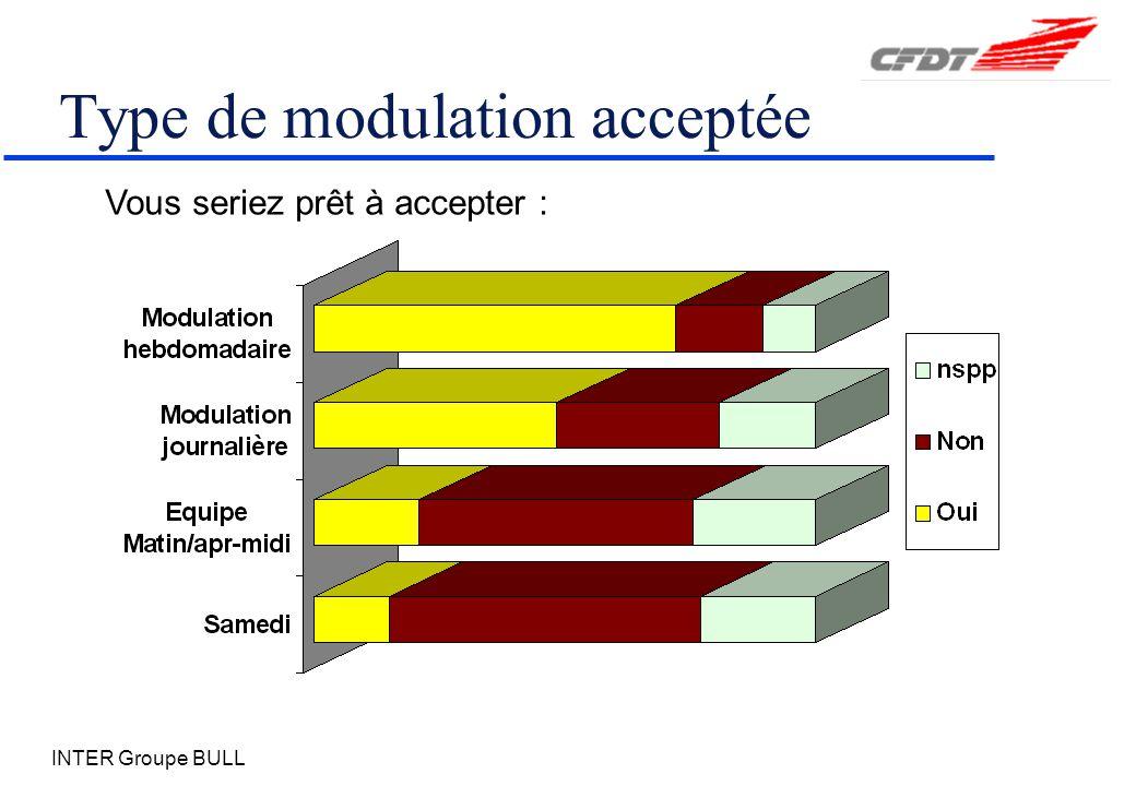 INTER Groupe BULL Type de modulation acceptée Vous seriez prêt à accepter :