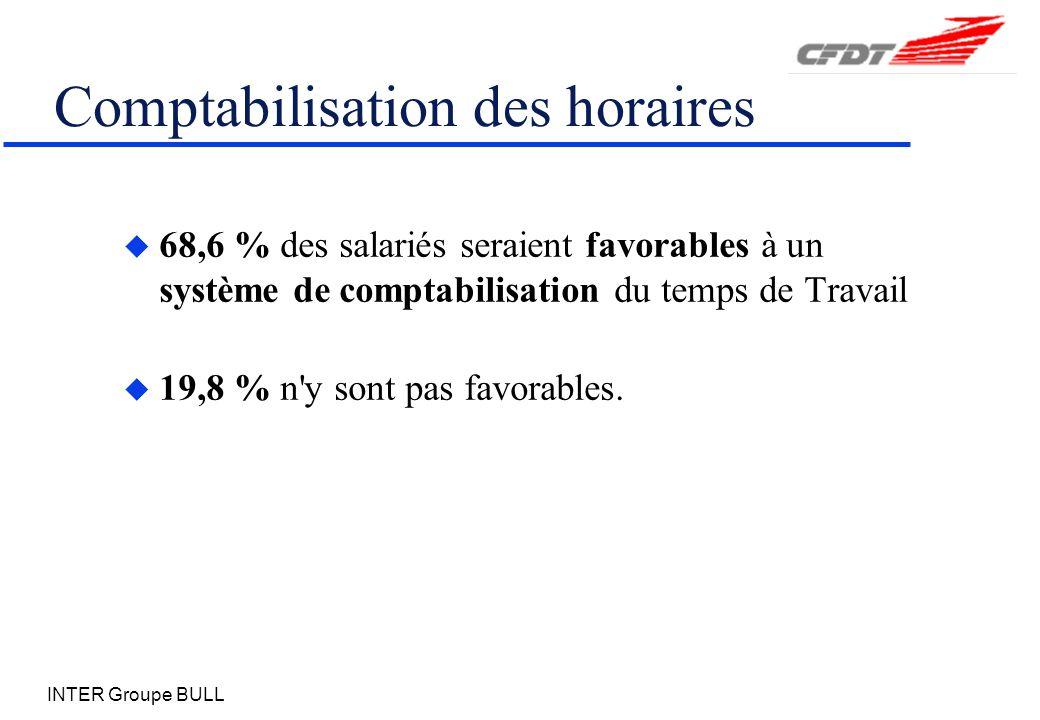 INTER Groupe BULL Comptabilisation des horaires u 68,6 % des salariés seraient favorables à un système de comptabilisation du temps de Travail u 19,8 % n y sont pas favorables.