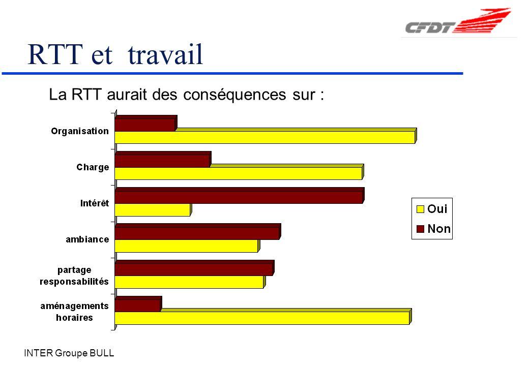 INTER Groupe BULL RTT et travail La RTT aurait des conséquences sur :