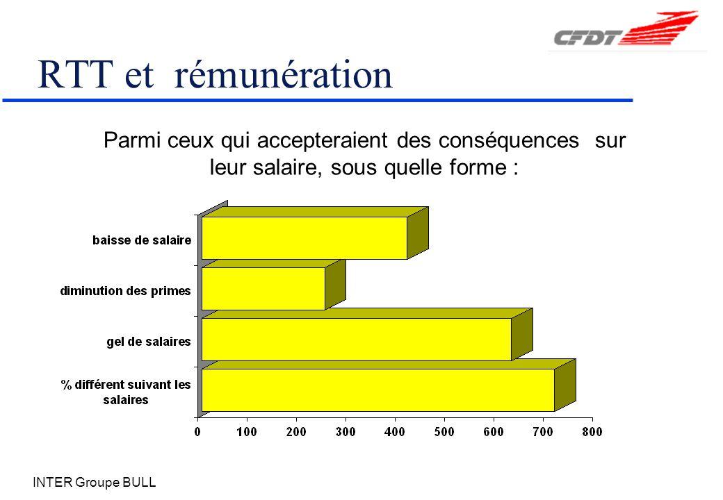 INTER Groupe BULL RTT et rémunération Parmi ceux qui accepteraient des conséquences sur leur salaire, sous quelle forme :