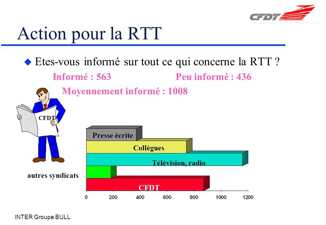 INTER Groupe BULL Action pour la RTT u Etes-vous informé sur tout ce qui concerne la RTT .