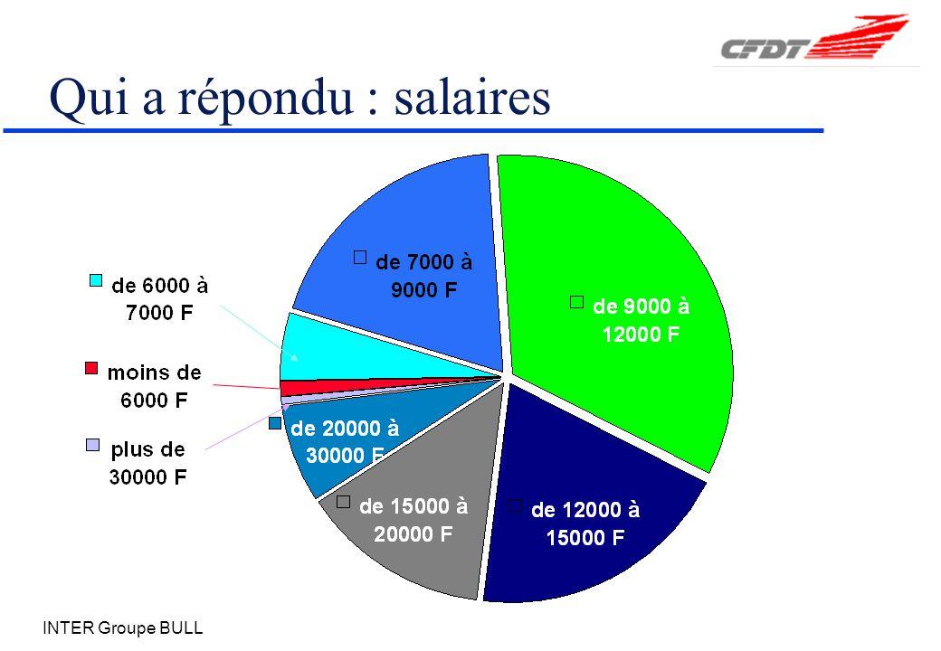 INTER Groupe BULL Qui a répondu : salaires