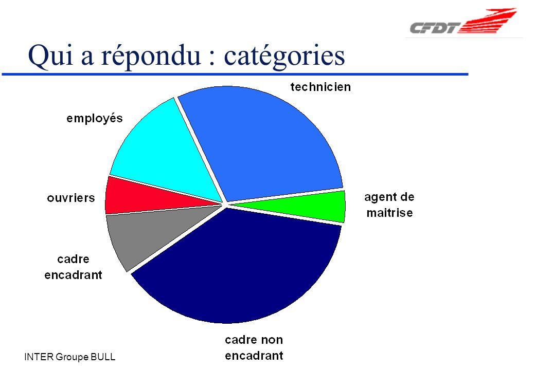 INTER Groupe BULL Qui a répondu : catégories