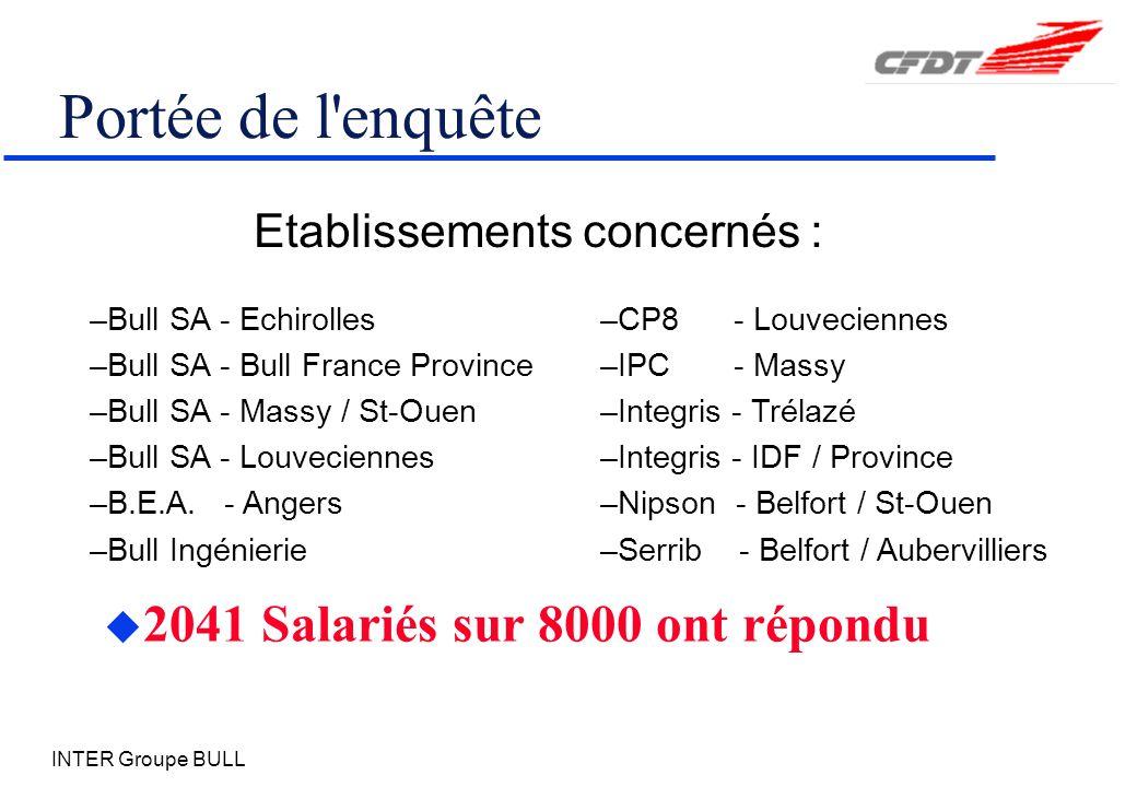 INTER Groupe BULL Portée de l enquête u 2041 Salariés sur 8000 ont répondu –Bull SA - Echirolles –Bull SA - Bull France Province –Bull SA - Massy / St-Ouen –Bull SA - Louveciennes –B.E.A.