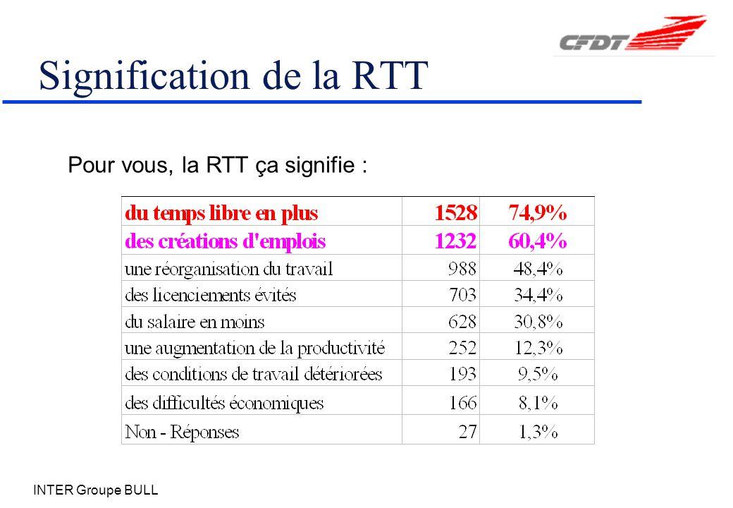 INTER Groupe BULL Signification de la RTT Pour vous, la RTT ça signifie :