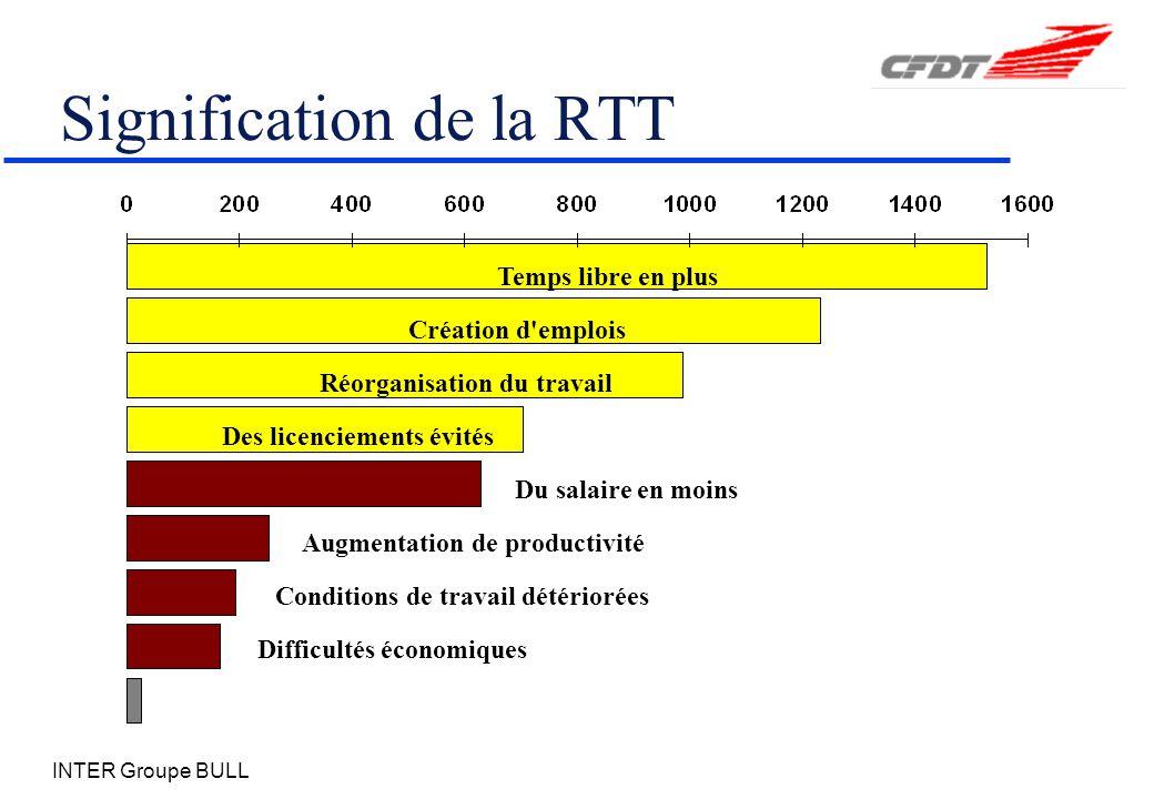 INTER Groupe BULL Signification de la RTT Difficultés économiques Augmentation de productivité Du salaire en moins Des licenciements évités Réorganisation du travail Création d emplois Conditions de travail détériorées Temps libre en plus