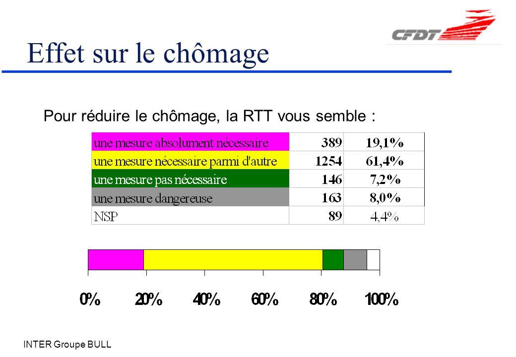 INTER Groupe BULL Effet sur le chômage Pour réduire le chômage, la RTT vous semble :