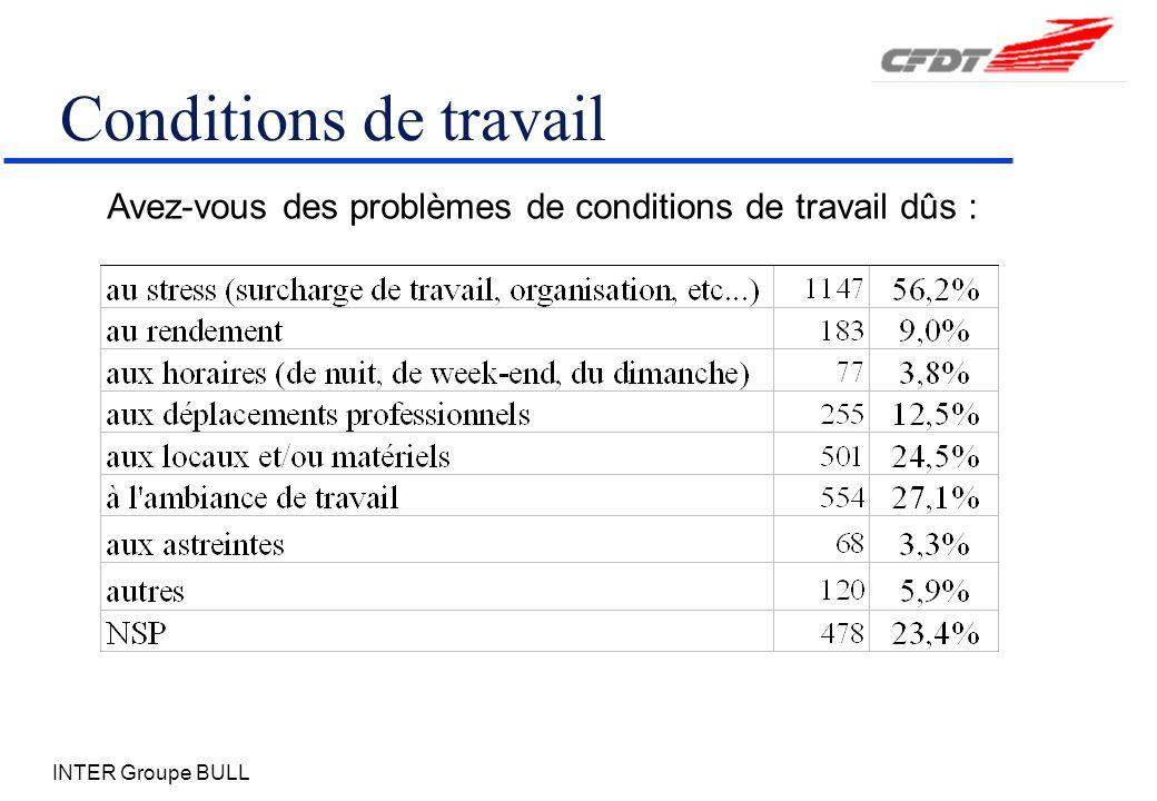 INTER Groupe BULL Avez-vous des problèmes de conditions de travail dûs : Conditions de travail