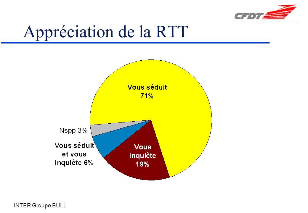 INTER Groupe BULL Appréciation de la RTT