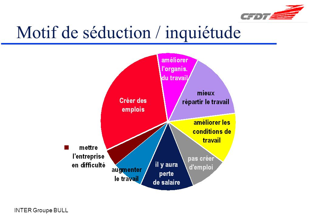 INTER Groupe BULL Motif de séduction / inquiétude