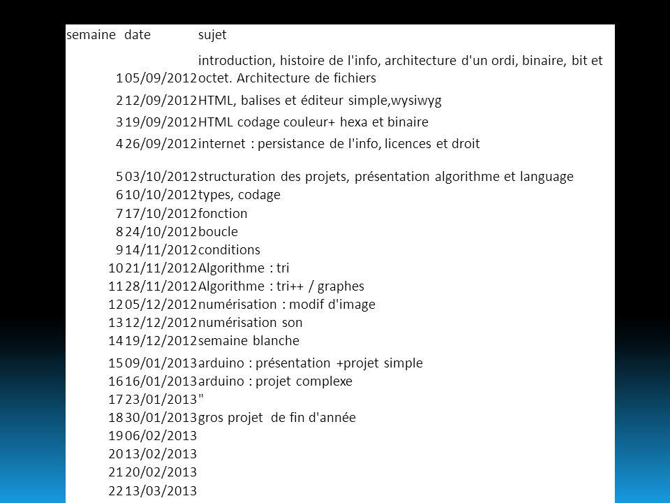semainedatesujet 105/09/2012 introduction, histoire de l'info, architecture d'un ordi, binaire, bit et octet. Architecture de fichiers 212/09/2012HTML