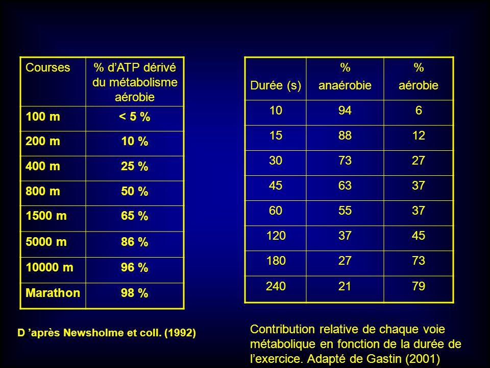D après Newsholme et coll. (1992) Courses% dATP dérivé du métabolisme aérobie 100 m< 5 % 200 m10 % 400 m25 % 800 m50 % 1500 m65 % 5000 m86 % 10000 m96
