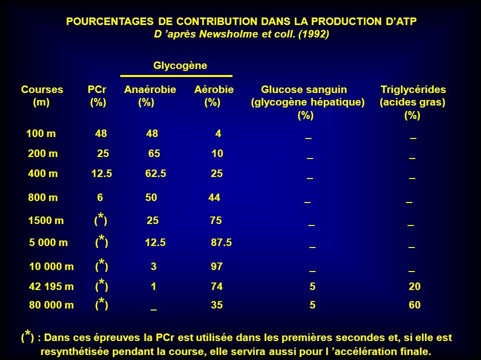 POURCENTAGES DE CONTRIBUTION DANS LA PRODUCTION DATP D après Newsholme et coll. (1992) Glycogène Courses PCr Anaérobie Aérobie Glucose sanguin Triglyc
