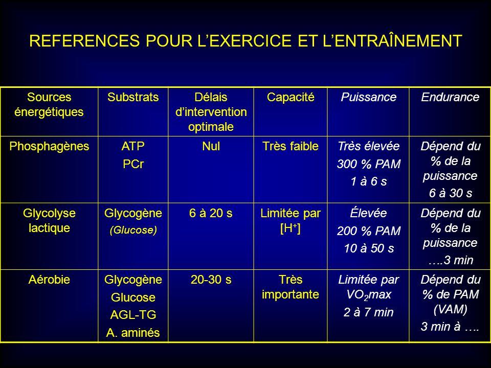 Sources énergétiques SubstratsDélais dintervention optimale CapacitéPuissanceEndurance PhosphagènesATP PCr NulTrès faibleTrès élevée 300 % PAM 1 à 6 s