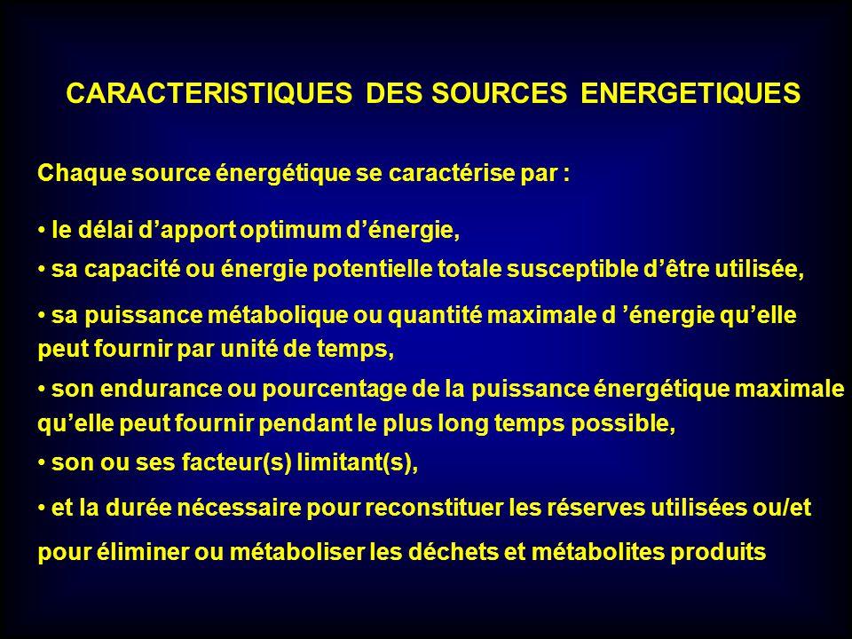 CARACTERISTIQUES DES SOURCES ENERGETIQUES Chaque source énergétique se caractérise par : le délai dapport optimum dénergie, sa capacité ou énergie pot