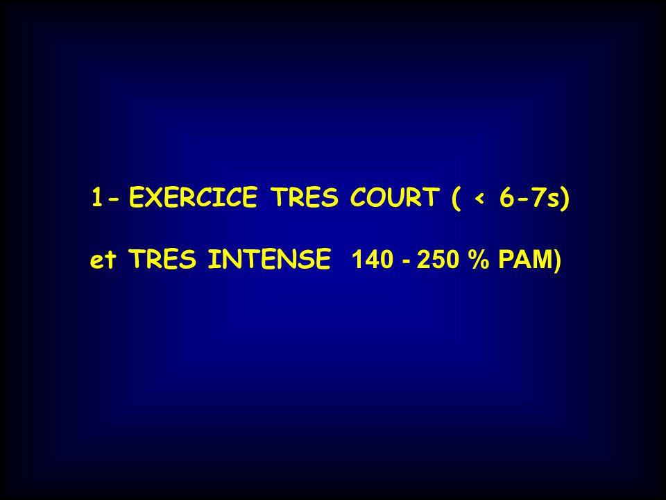1- EXERCICE TRES COURT ( < 6-7s) et TRES INTENSE 140 - 250 % PAM)