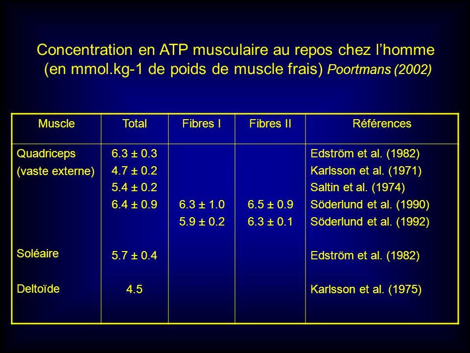 MuscleTotalFibres IFibres IIRéférences Quadriceps (vaste externe) Soléaire Deltoïde 6.3 ± 0.3 4.7 ± 0.2 5.4 ± 0.2 6.4 ± 0.9 5.7 ± 0.4 4.5 6.3 ± 1.0 5.