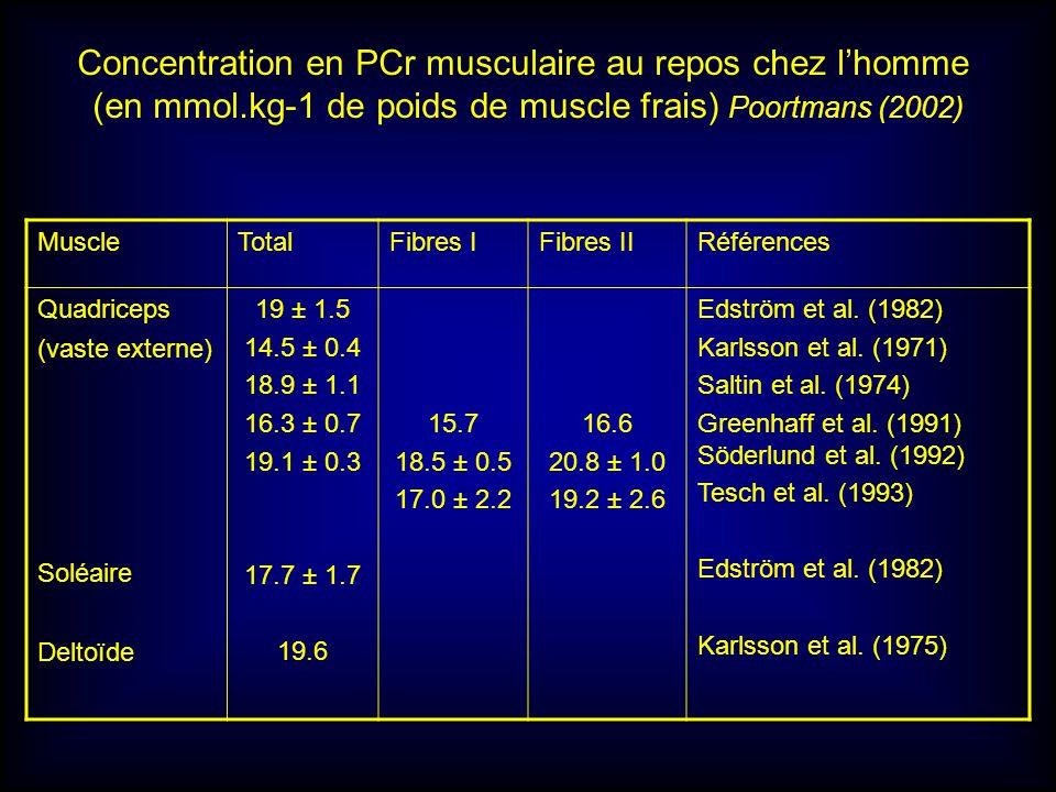 MuscleTotalFibres IFibres IIRéférences Quadriceps (vaste externe) Soléaire Deltoïde 19 ± 1.5 14.5 ± 0.4 18.9 ± 1.1 16.3 ± 0.7 19.1 ± 0.3 17.7 ± 1.7 19