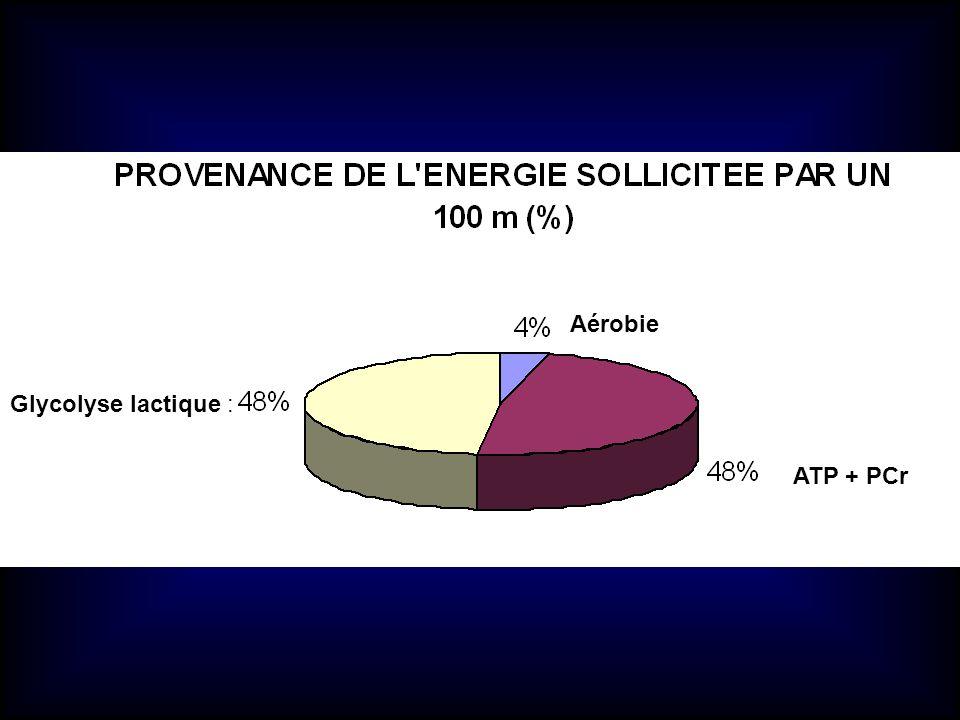Aérobie ATP + PCr Glycolyse lactique :