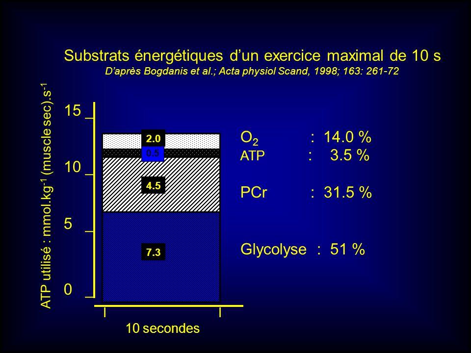 15 _ 10 _ 5 _ 0 _ 7.3 4.5 0.5 2.0 O 2 : 14.0 % ATP : 3.5 % PCr : 31.5 % Glycolyse : 51 % ATP utilisé : mmol.kg -1 (muscle sec).s -1 I 10 secondes Subs