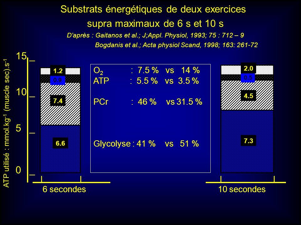 15 _ 10 _ 5 _ 0 _ 6.6 7.4 0.9 1.2 O 2 : 7.5 % vs 14 % ATP : 5.5 % vs 3.5 % PCr : 46 % vs 31.5 % Glycolyse : 41 % vs 51 % ATP utilisé : mmol.kg -1 (mus