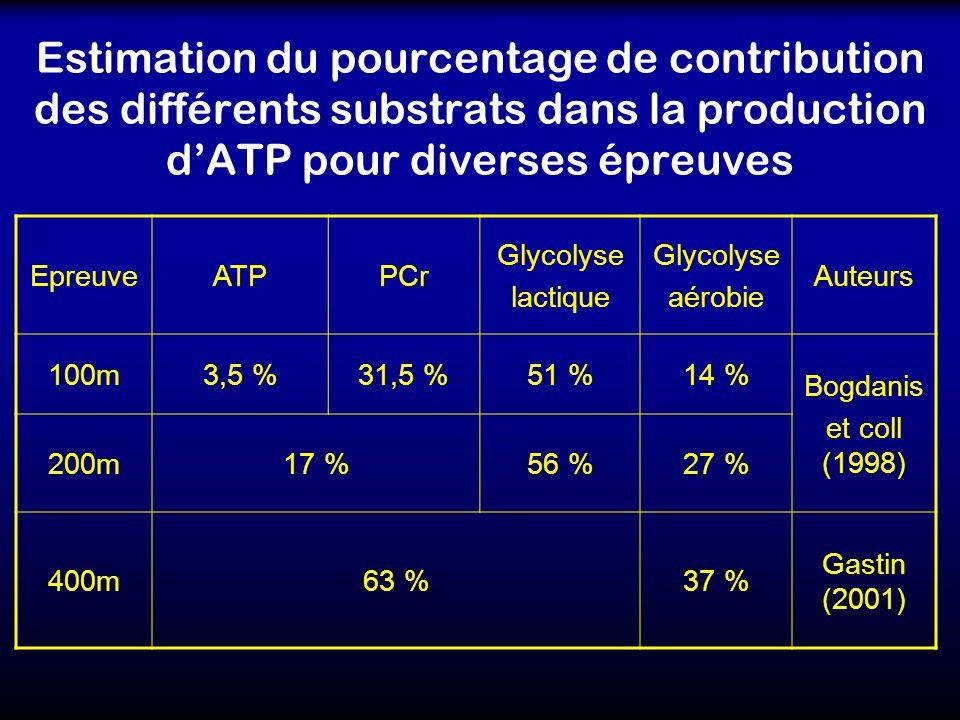 Estimation du pourcentage de contribution des différents substrats dans la production dATP pour diverses épreuves EpreuveATPPCr Glycolyse lactique Gly
