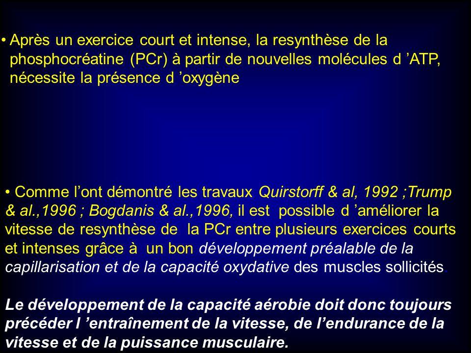 Comme lont démontré les travaux Quirstorff & al, 1992 ;Trump & al.,1996 ; Bogdanis & al.,1996, il est possible d améliorer la vitesse de resynthèse de