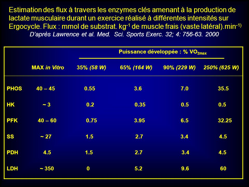 Puissance développée : % VO 2max MAX in Vitro 35% (58 W) 65% (164 W) 90% (229 W) 250% (625 W) PHOS 40 – 45 0.55 3.6 7.0 35.5 HK ~ 3 0.2 0.35 0.5 0.5 P