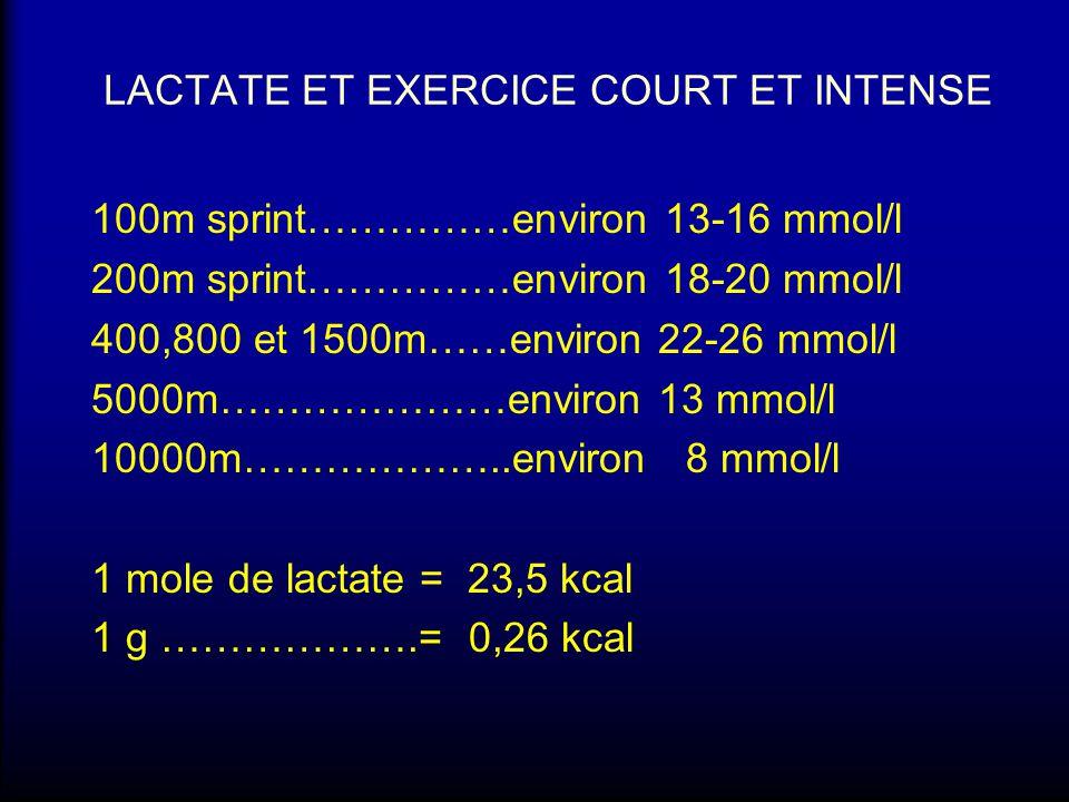 LACTATE ET EXERCICE COURT ET INTENSE 100m sprint……………environ 13-16 mmol/l 200m sprint……………environ 18-20 mmol/l 400,800 et 1500m……environ 22-26 mmol/l