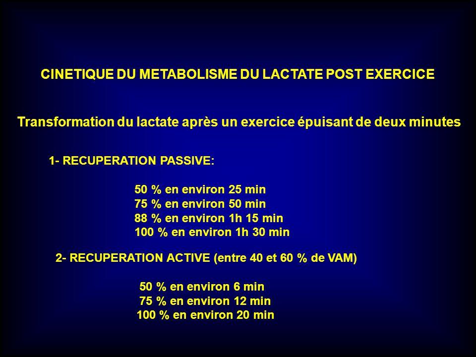 CINETIQUE DU METABOLISME DU LACTATE POST EXERCICE Transformation du lactate après un exercice épuisant de deux minutes 1- RECUPERATION PASSIVE: 50 % e
