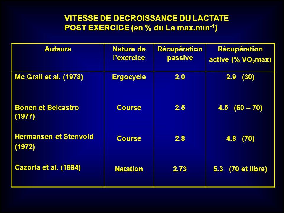 VITESSE DE DECROISSANCE DU LACTATE POST EXERCICE (en % du La max.min -1 ) AuteursNature de lexercice Récupération passive Récupération active (% VO 2