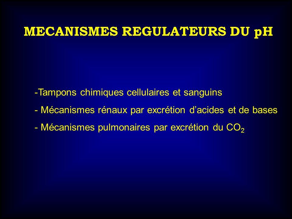 MECANISMES REGULATEURS DU pH -Tampons chimiques cellulaires et sanguins - Mécanismes rénaux par excrétion dacides et de bases - Mécanismes pulmonaires