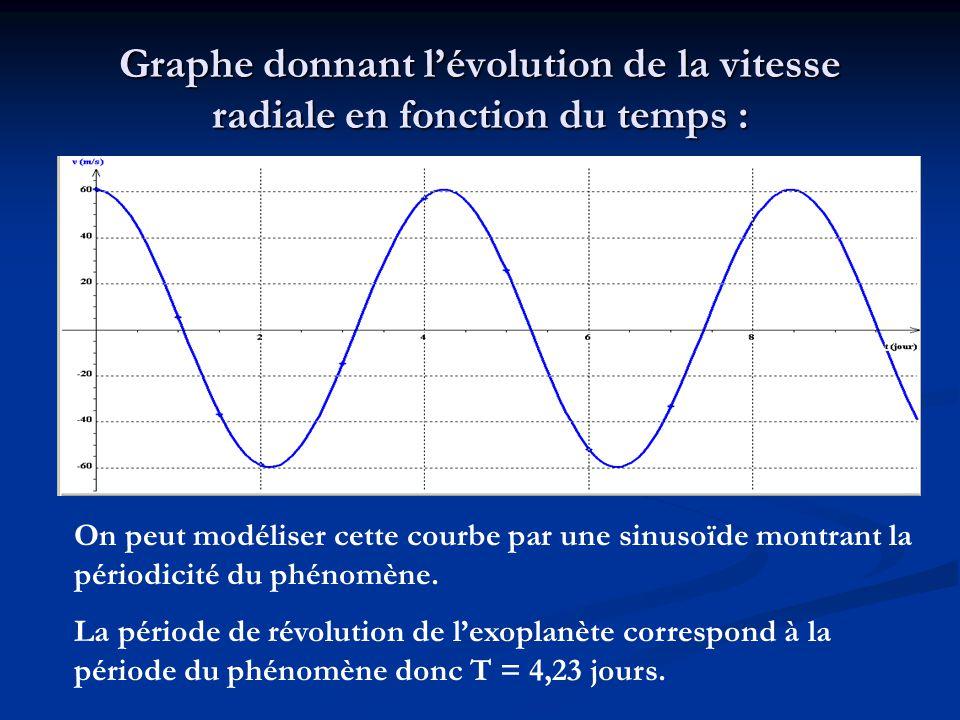 Graphe donnant lévolution de la vitesse radiale en fonction du temps : On peut modéliser cette courbe par une sinusoïde montrant la périodicité du phé