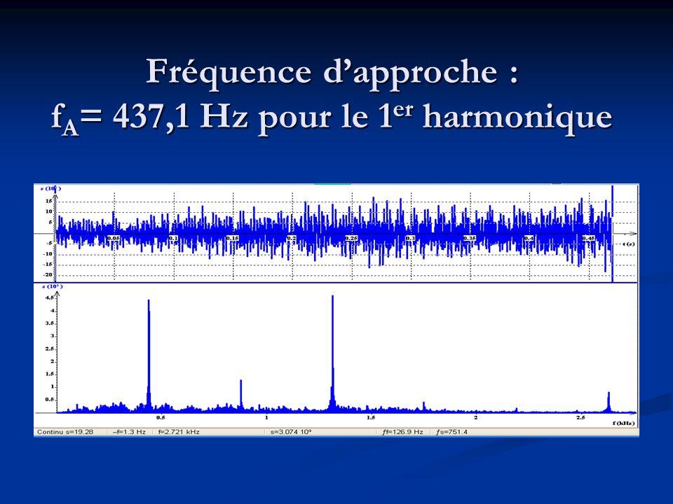 Fréquence dapproche : f A = 437,1 Hz pour le 1 er harmonique