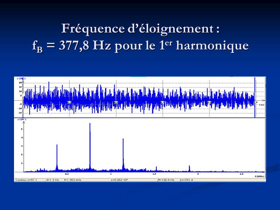 Fréquence déloignement : f B = 377,8 Hz pour le 1 er harmonique