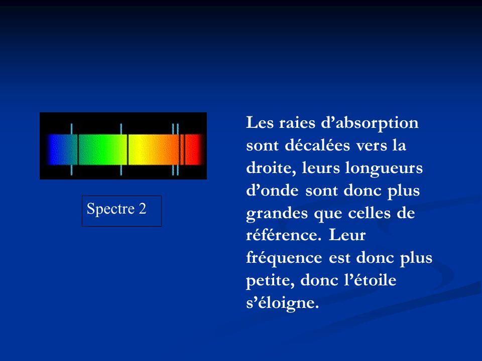 Spectre 2 Les raies dabsorption sont décalées vers la droite, leurs longueurs donde sont donc plus grandes que celles de référence. Leur fréquence est