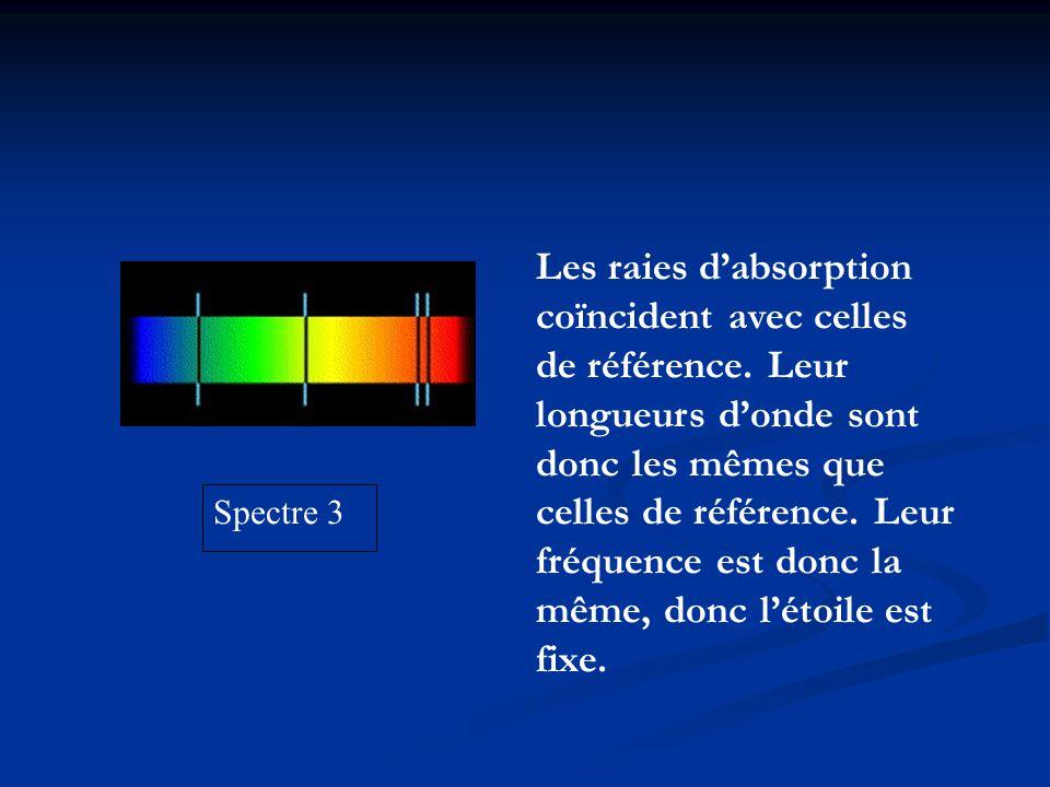 Spectre 3 Les raies dabsorption coïncident avec celles de référence. Leur longueurs donde sont donc les mêmes que celles de référence. Leur fréquence