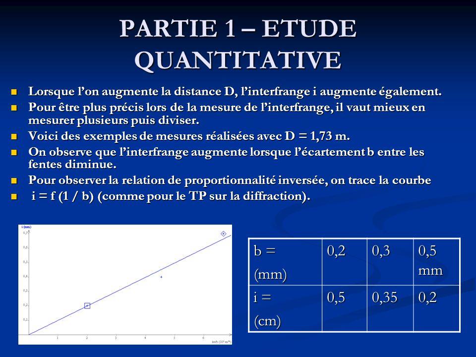 PARTIE 1 – ETUDE QUANTITATIVE Lorsque lon augmente la distance D, linterfrange i augmente également. Lorsque lon augmente la distance D, linterfrange
