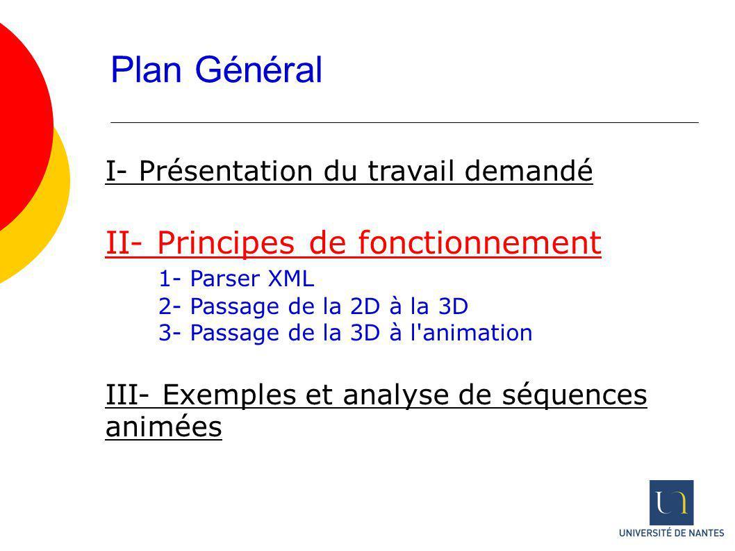 Plan Général I- Présentation du travail demandé II- Principes de fonctionnement 1- Parser XML 2- Passage de la 2D à la 3D 3- Passage de la 3D à l'anim