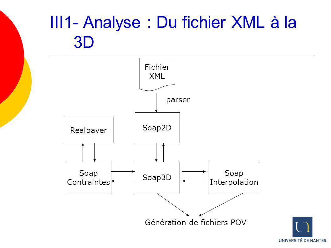 III1- Analyse : Du fichier XML à la 3D Fichier XML Soap2D parser Soap3D Soap Interpolation Realpaver Génération de fichiers POV Soap Contraintes