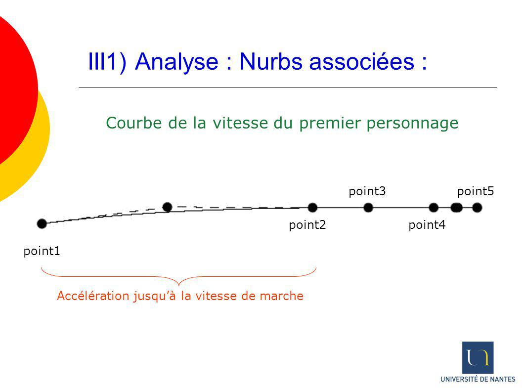 III1) Analyse : Nurbs associées : Courbe de la vitesse du premier personnage point1 point2 point3 point4 point5 Accélération jusquà la vitesse de marc
