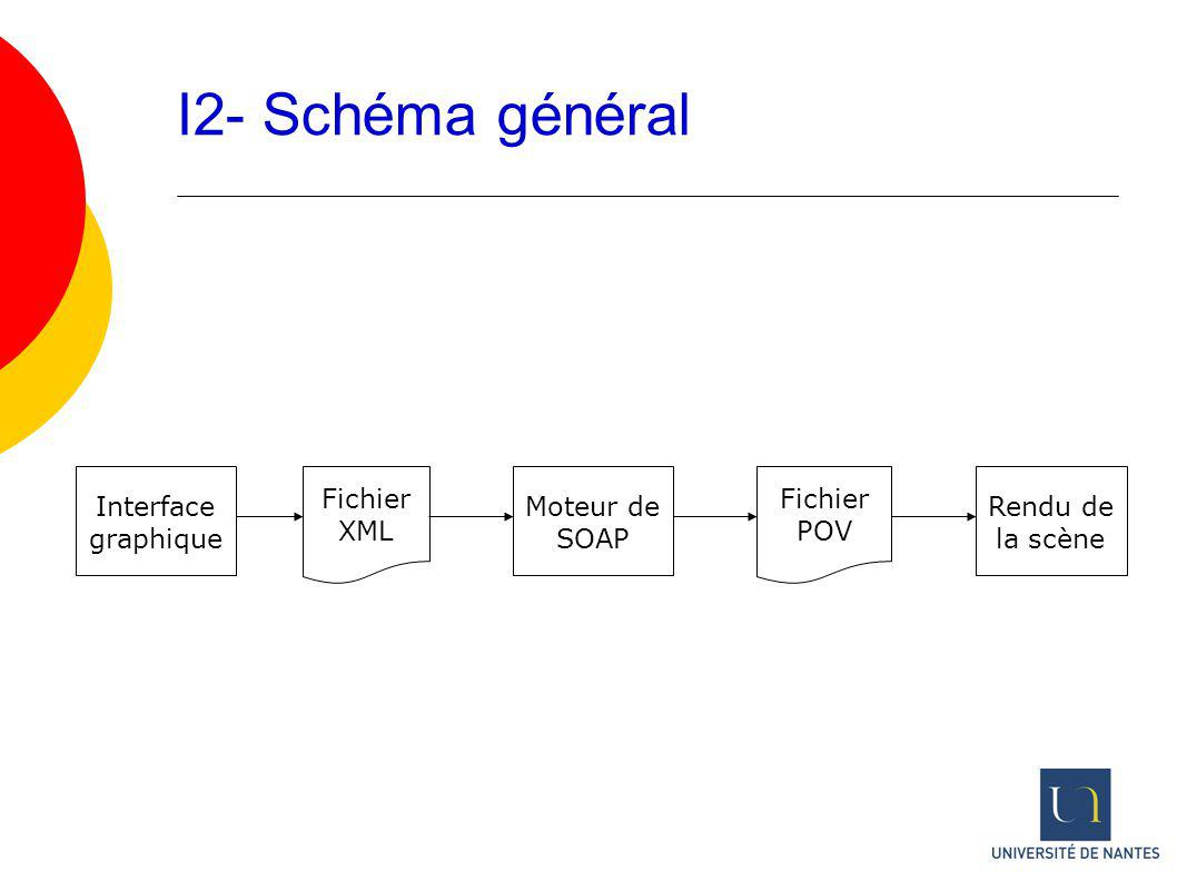 I2- Schéma général Interface graphique Fichier XML Fichier POV Moteur de SOAP Rendu de la scène