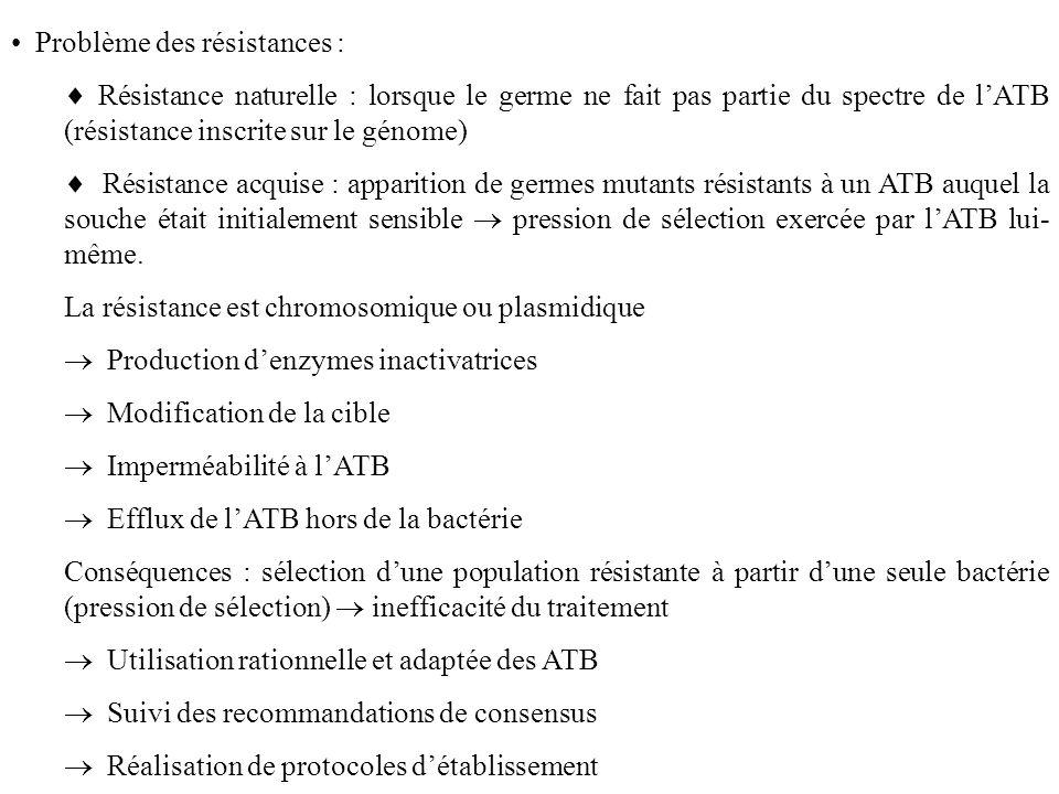 Problème des résistances : Résistance naturelle : lorsque le germe ne fait pas partie du spectre de lATB (résistance inscrite sur le génome) Résistance acquise : apparition de germes mutants résistants à un ATB auquel la souche était initialement sensible pression de sélection exercée par lATB lui- même.