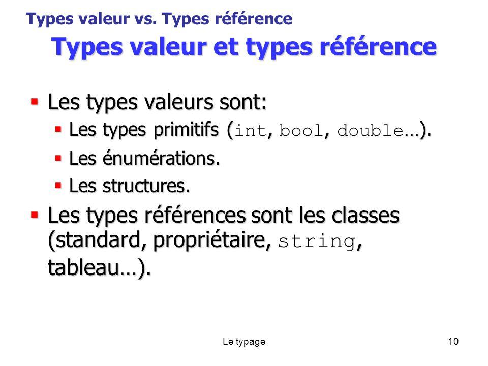 Le typage10 Types valeur et types référence Les types valeurs sont: Les types valeurs sont: Les types primitifs (,, …).