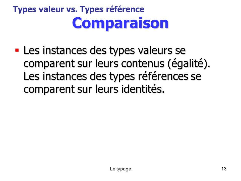 Le typage13 Comparaison Les instances des types valeurs se comparent sur leurs contenus (égalité).
