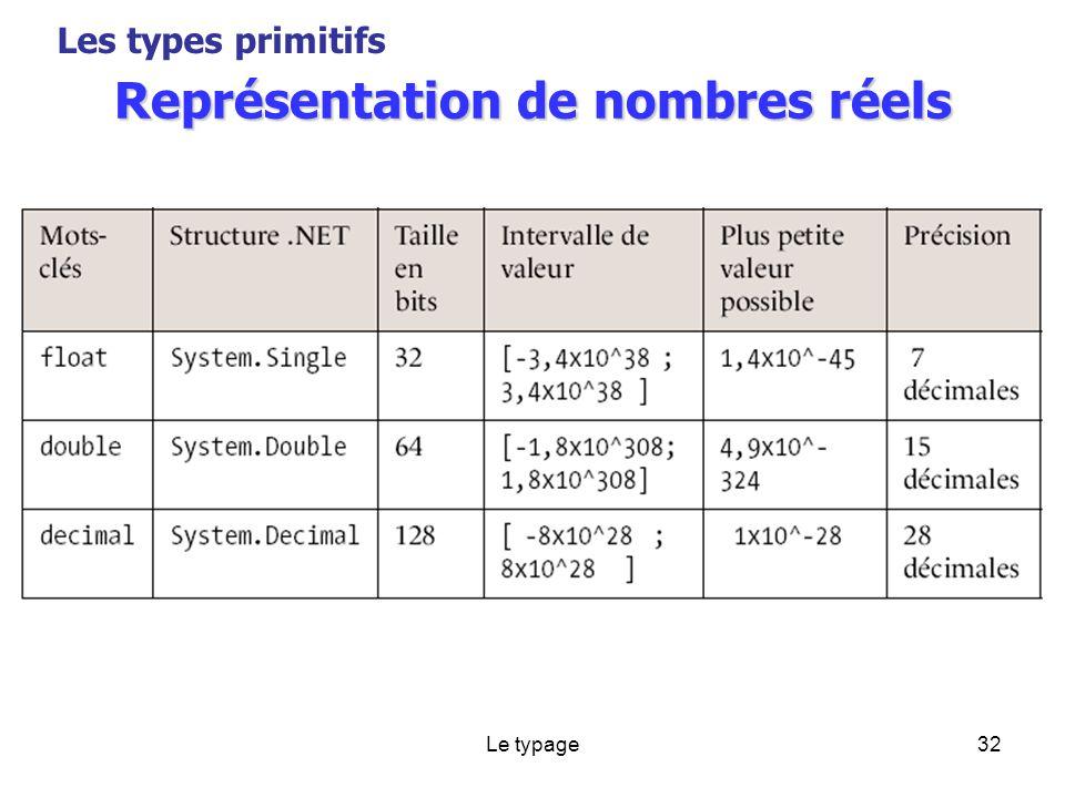 Le typage32 Représentation de nombres réels Les types primitifs