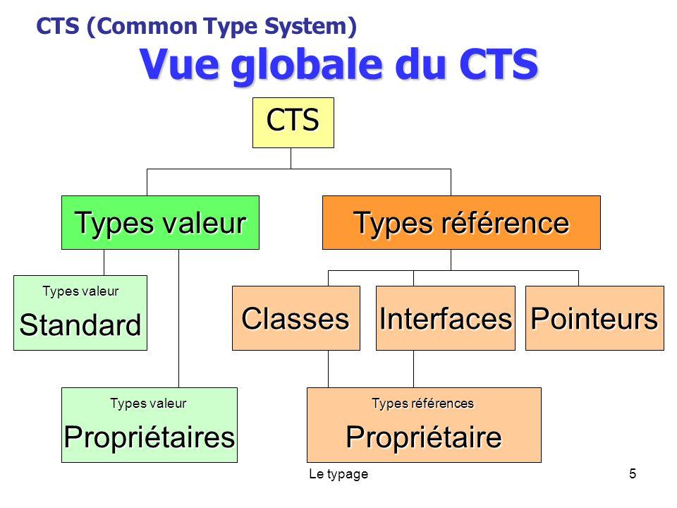 Le typage5 Vue globale du CTS CTS CTS (Common Type System) Types valeur Types référence Types valeur Standard Propriétaires ClassesInterfacesPointeurs Types références Propriétaire
