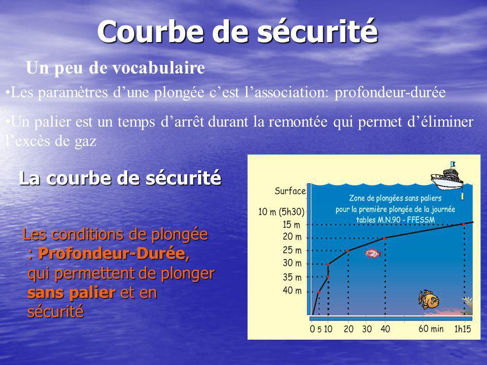 Courbe de sécurité La courbe de sécurité Les conditions de plongée : Profondeur-Durée, qui permettent de plonger sans palier et en sécurité Un peu de